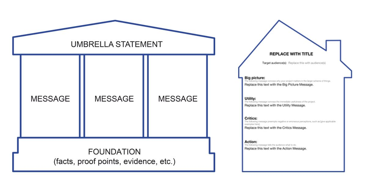 Easy as 1 2 3 the message house method for Strategy house template